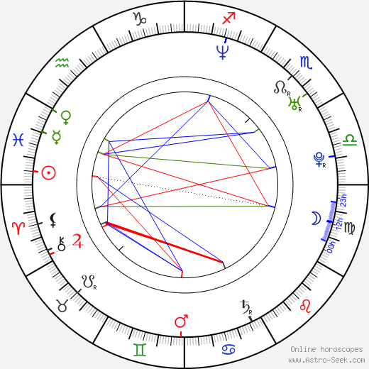 Claudia Uhle день рождения гороскоп, Claudia Uhle Натальная карта онлайн