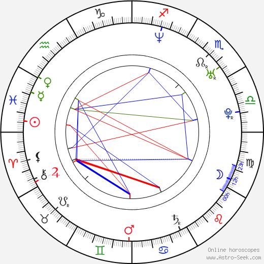Corey Stoll astro natal birth chart, Corey Stoll horoscope, astrology