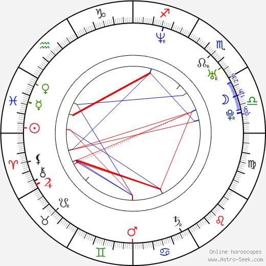 Cynthia Daniel birth chart, Cynthia Daniel astro natal horoscope, astrology