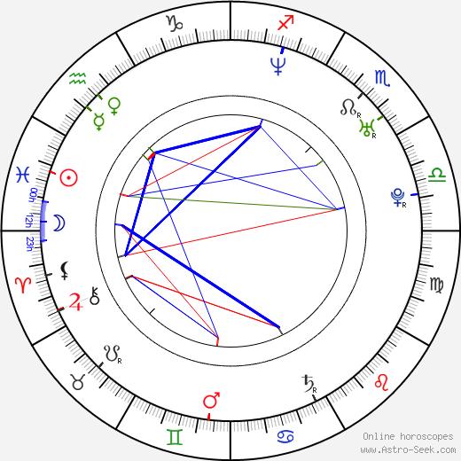 Даниил Александрович Страхов Daniil Strakhov день рождения гороскоп, Daniil Strakhov Натальная карта онлайн