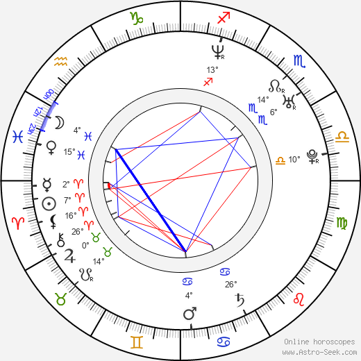 Danny Fortson birth chart, biography, wikipedia 2018, 2019