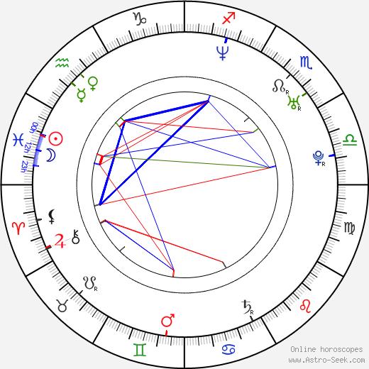 David DeBartolomé birth chart, David DeBartolomé astro natal horoscope, astrology