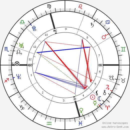 Diego Petrini birth chart, Diego Petrini astro natal horoscope, astrology