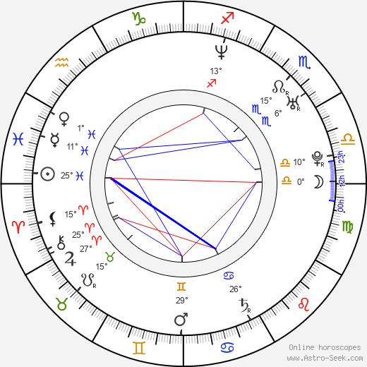 Dita Hořínková birth chart, biography, wikipedia 2020, 2021