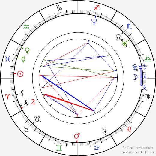 Dita Hořínková birth chart, Dita Hořínková astro natal horoscope, astrology
