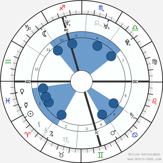 Elisa Tovati wikipedia, horoscope, astrology, instagram
