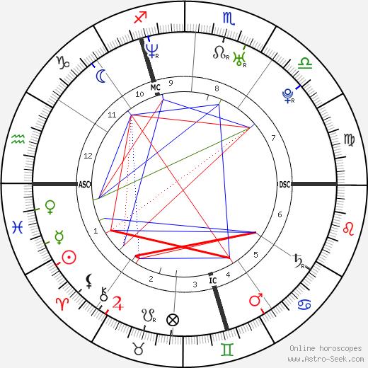 Elisa Tovati tema natale, oroscopo, Elisa Tovati oroscopi gratuiti, astrologia