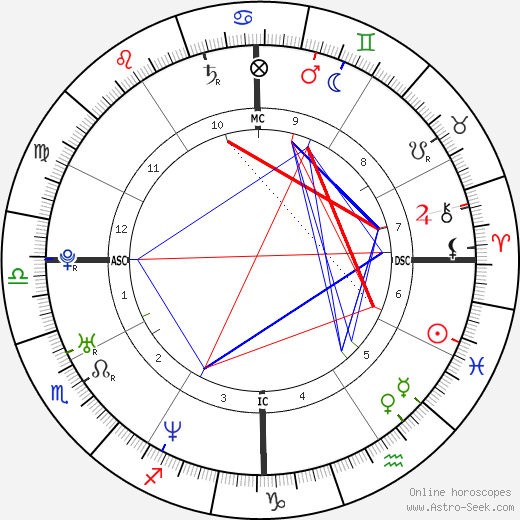Freddie Prinze Jr. astro natal birth chart, Freddie Prinze Jr. horoscope, astrology