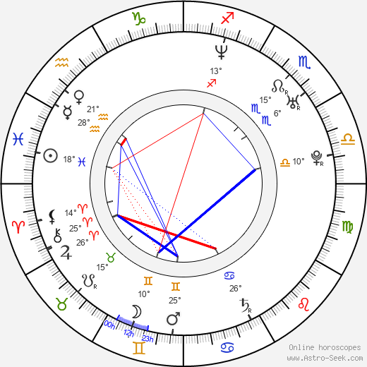 Gaz Coombes birth chart, biography, wikipedia 2018, 2019