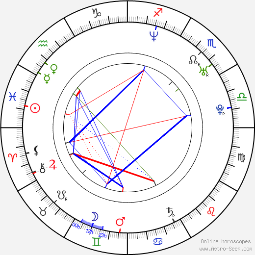 Gaz Coombes astro natal birth chart, Gaz Coombes horoscope, astrology
