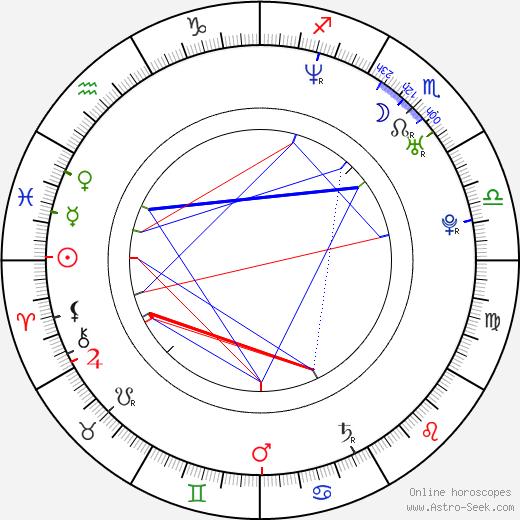 Gustavo Rodrigues день рождения гороскоп, Gustavo Rodrigues Натальная карта онлайн