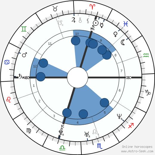 Hana Yasmeen Ali wikipedia, horoscope, astrology, instagram