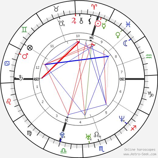 Hana Yasmeen Ali tema natale, oroscopo, Hana Yasmeen Ali oroscopi gratuiti, astrologia