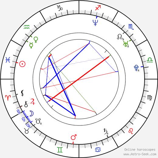Hugo Vásquez birth chart, Hugo Vásquez astro natal horoscope, astrology
