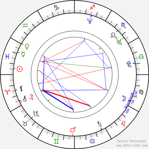 Ian Padrón astro natal birth chart, Ian Padrón horoscope, astrology