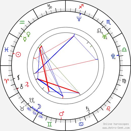 Jan Bubeníček astro natal birth chart, Jan Bubeníček horoscope, astrology