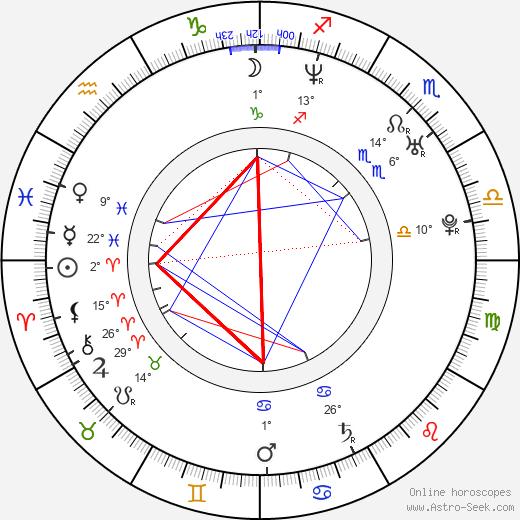 Jazsmin Lewis birth chart, biography, wikipedia 2019, 2020