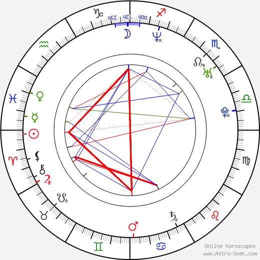 Jazsmin Lewis astro natal birth chart, Jazsmin Lewis horoscope, astrology
