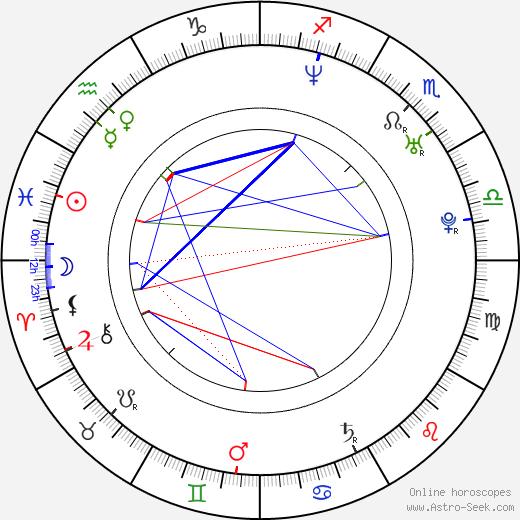 Джефф Уодлоу Jeff Wadlow день рождения гороскоп, Jeff Wadlow Натальная карта онлайн