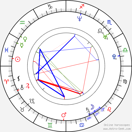 Julien Courbey birth chart, Julien Courbey astro natal horoscope, astrology