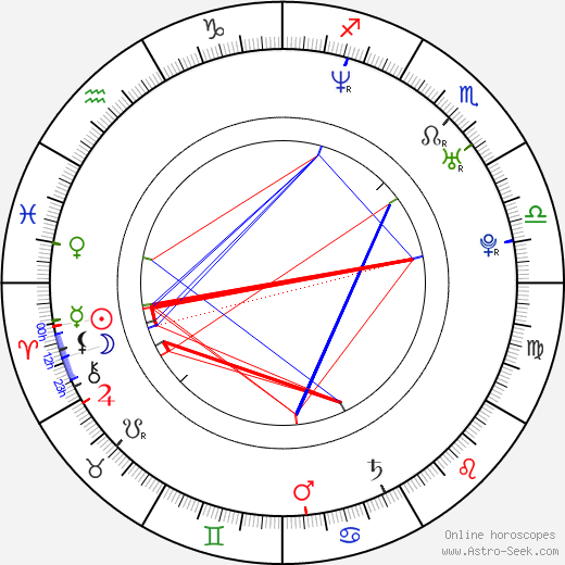 Karin Olasová astro natal birth chart, Karin Olasová horoscope, astrology
