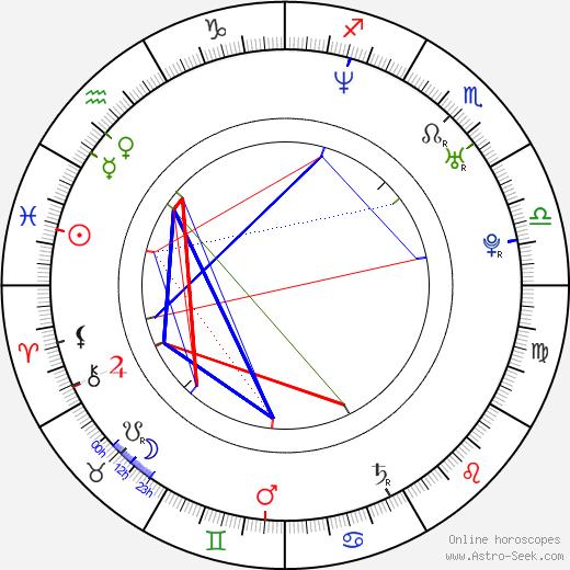 Кеннет Андерсон Ken Anderson день рождения гороскоп, Ken Anderson Натальная карта онлайн