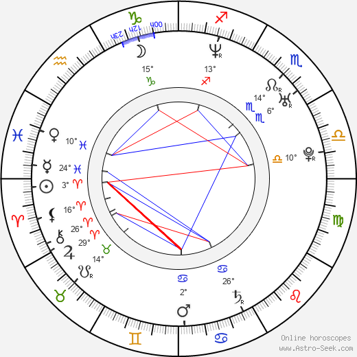 Keri Russell birth chart, biography, wikipedia 2019, 2020