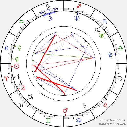Кери Расселл Keri Russell день рождения гороскоп, Keri Russell Натальная карта онлайн