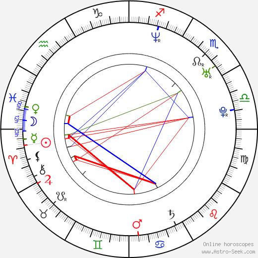 Krzysztof Lukaszewicz tema natale, oroscopo, Krzysztof Lukaszewicz oroscopi gratuiti, astrologia