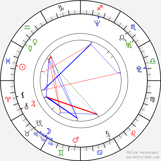 Luke de Woolfson astro natal birth chart, Luke de Woolfson horoscope, astrology