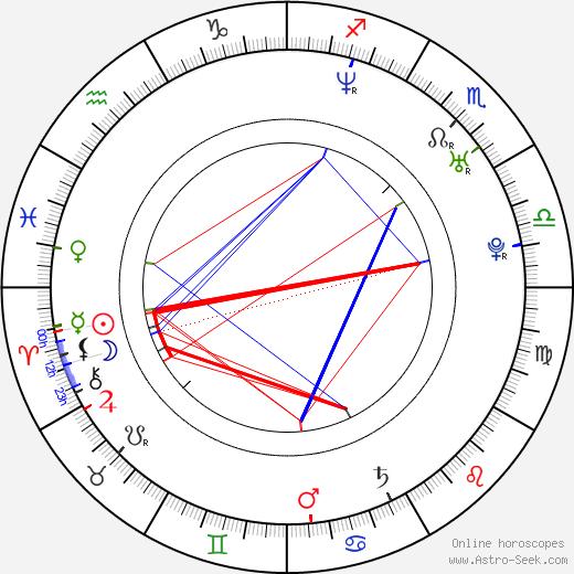 Mélanie Coste birth chart, Mélanie Coste astro natal horoscope, astrology