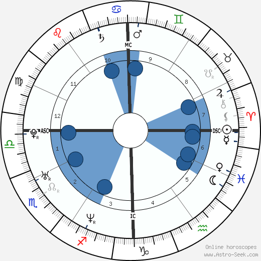 Melissa Herlihy wikipedia, horoscope, astrology, instagram
