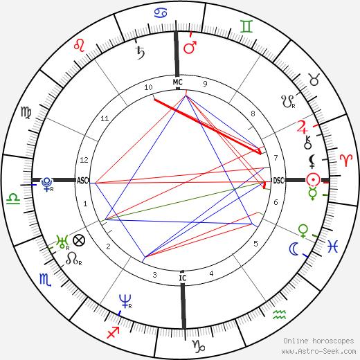 Melissa Herlihy tema natale, oroscopo, Melissa Herlihy oroscopi gratuiti, astrologia
