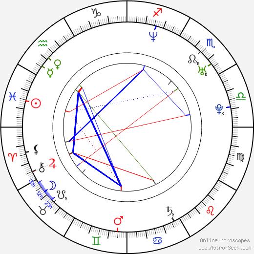 Michael Beardsley birth chart, Michael Beardsley astro natal horoscope, astrology