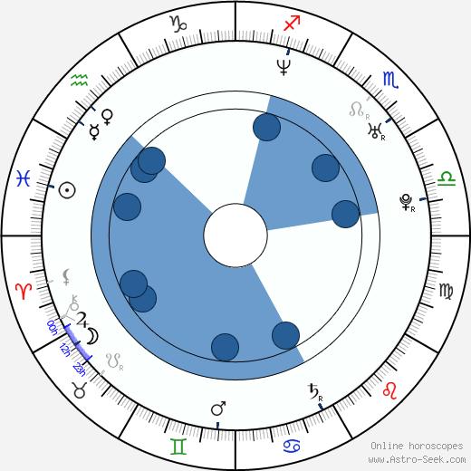 Michael McCann wikipedia, horoscope, astrology, instagram