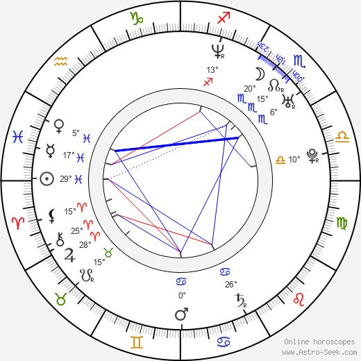 Nicholas Downs birth chart, biography, wikipedia 2020, 2021