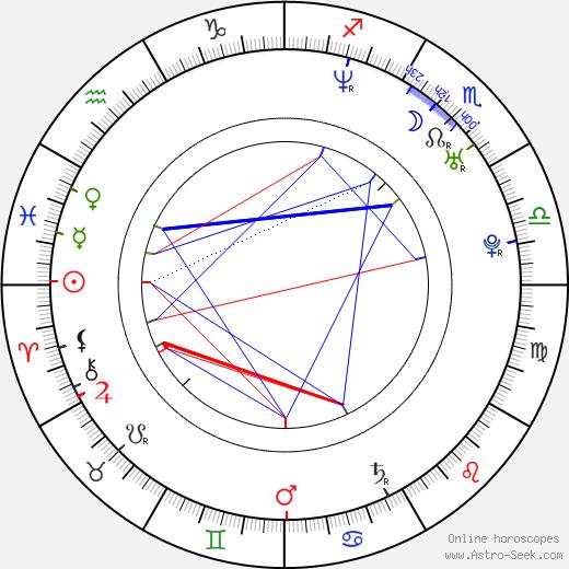Nicholas Downs birth chart, Nicholas Downs astro natal horoscope, astrology