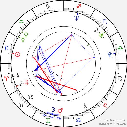 Noriaki Sugiyama birth chart, Noriaki Sugiyama astro natal horoscope, astrology