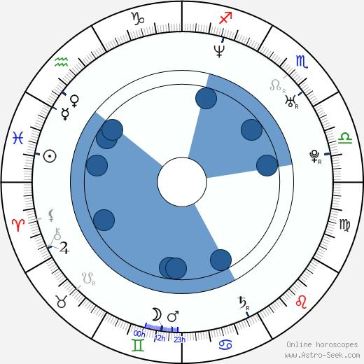 Petr Vojnar wikipedia, horoscope, astrology, instagram