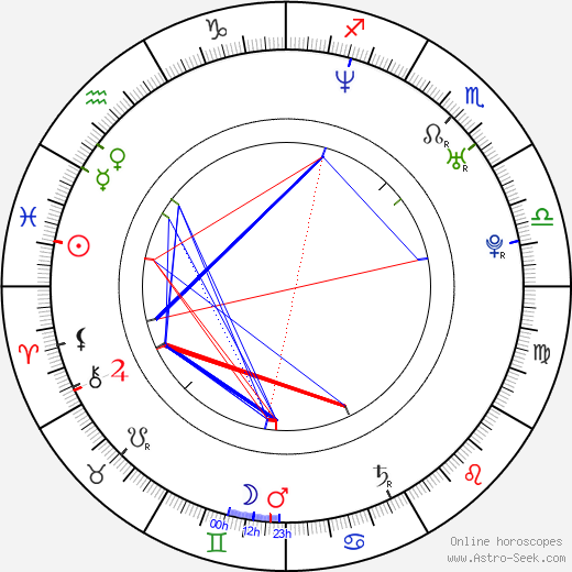 Petr Vojnar astro natal birth chart, Petr Vojnar horoscope, astrology