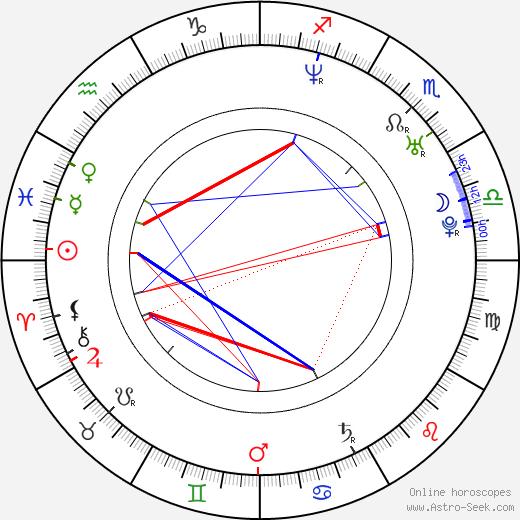 Roxanne Hall день рождения гороскоп, Roxanne Hall Натальная карта онлайн