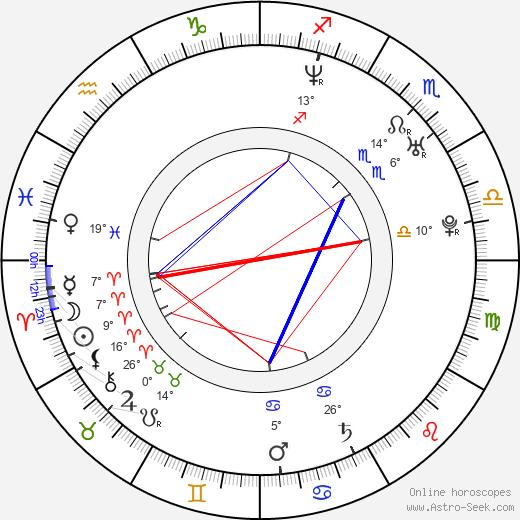 Sandra-Jessica Couturier birth chart, biography, wikipedia 2020, 2021