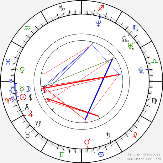 Sandra-Jessica Couturier birth chart, Sandra-Jessica Couturier astro natal horoscope, astrology