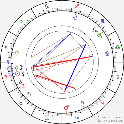 Sandra-Jessica Couturier birth chart, Sandra-Jessica Couturier astro natal horoscope, astrology