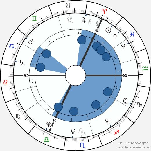 Sir Chris Hoy wikipedia, horoscope, astrology, instagram