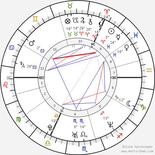 Sir Chris Hoy birth chart, biography, wikipedia 2019, 2020