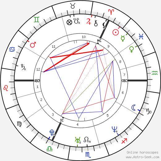 Sir Chris Hoy birth chart, Sir Chris Hoy astro natal horoscope, astrology
