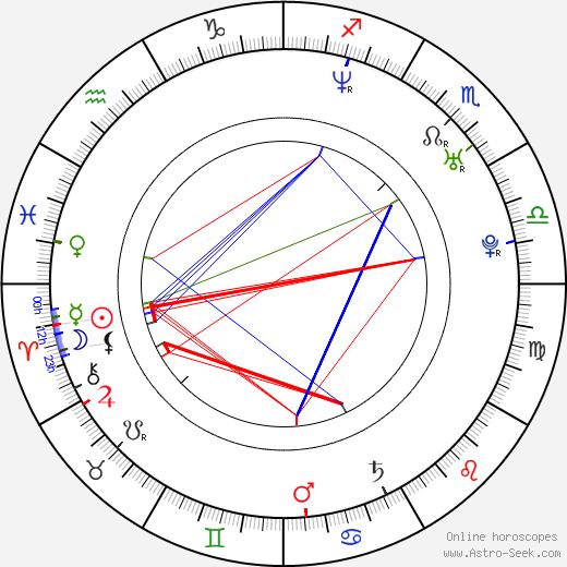 Ty Conklin astro natal birth chart, Ty Conklin horoscope, astrology