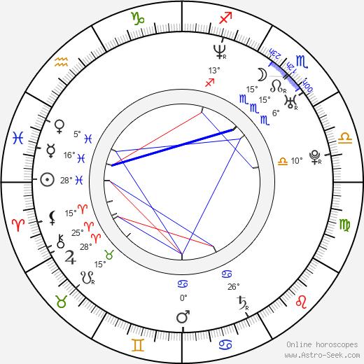 Vojta Kohoutek birth chart, biography, wikipedia 2019, 2020