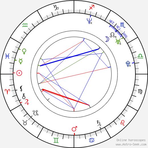 Vojta Kohoutek birth chart, Vojta Kohoutek astro natal horoscope, astrology